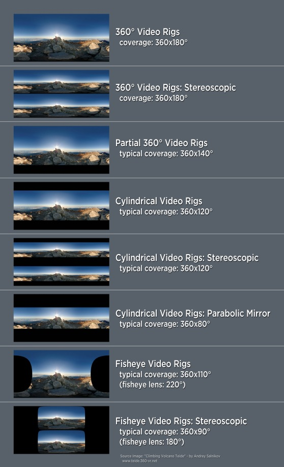 comparison-of-360-video-rig-categories-20170202